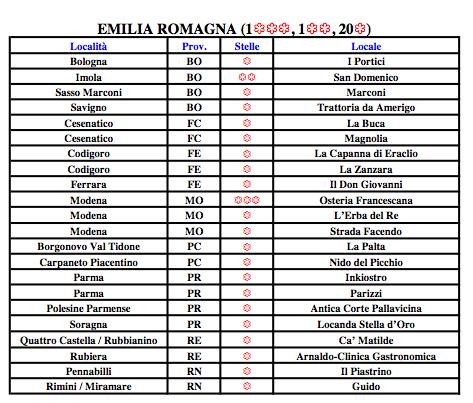 emilia-romagna-michelin